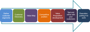 7 step value proposition development process