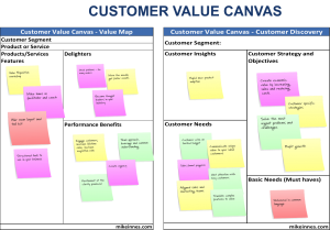 Value Proposition Customer Value Canvas