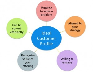 Characteristics of ideal customers