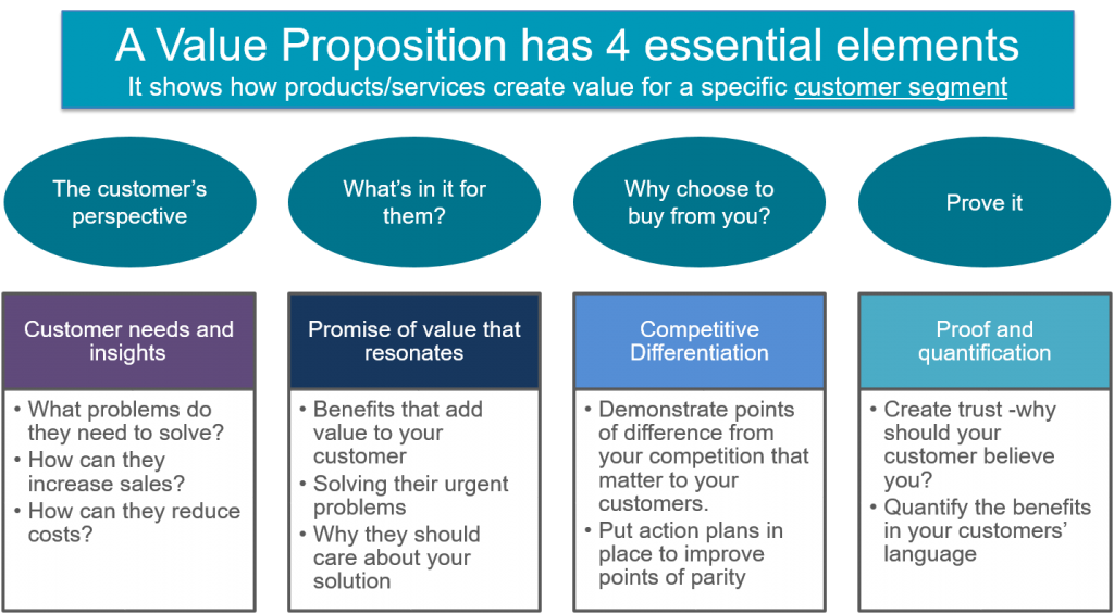 Value Proposition structure