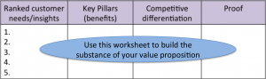 Worksheet to develop your value propositions