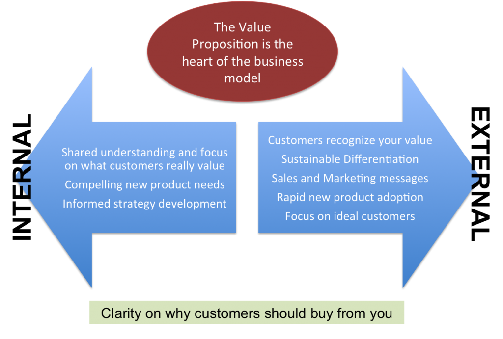 Why the value proposition is so important